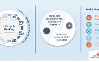 Medlemsnyhet: SCORE – hållbarhet i fokus